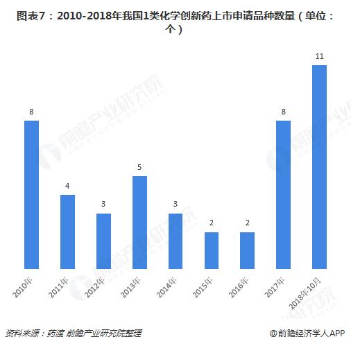 图表7:2010-2018年我国1类化学创新药上市申请品种数量(单位:个)