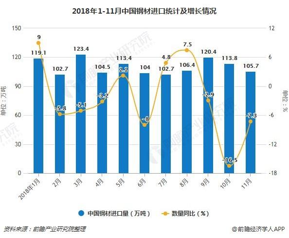 2018年1-11月中国钢材进口统计及增长情况