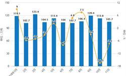 11月<em>钢材</em>行业分析:累计产量突破十亿吨,进出口量均下降