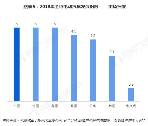 图表5:2018年全球电动汽车发展指数――市场指数