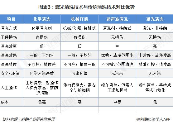 图表3:激光清洗技术与传统清洗技术对比优势