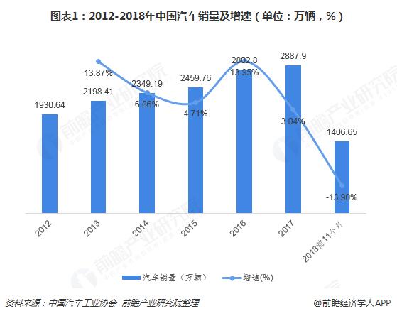 图表1:2012-2018年中国汽车销量及增速(单位:万辆,%)
