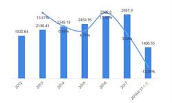 2018年中国汽车维修行业发展现状和市场前景分析 汽车市场28年来首次负增长对汽车维修市场的冲击不大【组图】