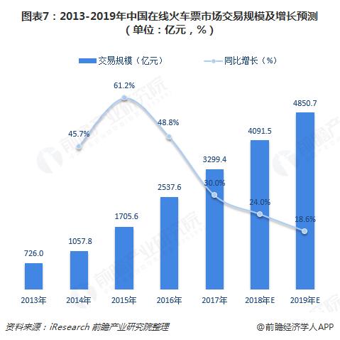 图表7:2013-2019年中国在线火车票市场交易规模及增长预测(单位:亿元,%)