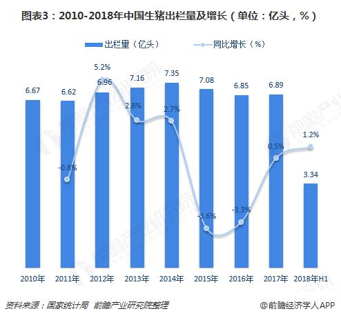 图表3:2010-2018年中国生猪出栏量及增长(单位:亿头,%)