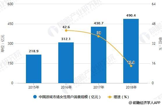 2015-2018年中国游戏市场女性用户消费、用户规模统计及增长情况
