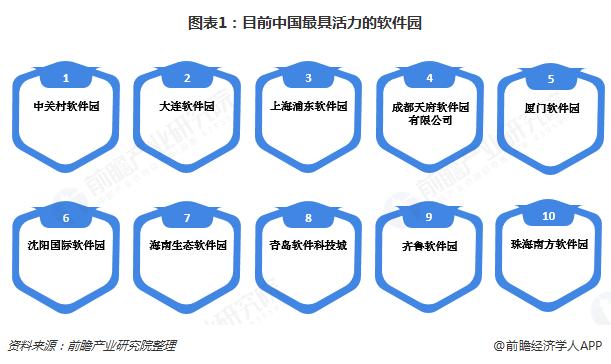 图表1:目前中国最具活力的软件园