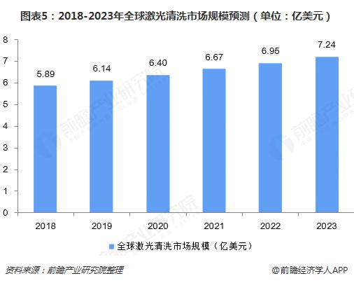 图表5:2018-2023年全球激光清洗市场规模预测(单位:亿美元)