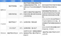2018年<em>电动汽车</em>行业全球竞争格局和发展前景分析 中国<em>电动汽车</em>行业发展水平较高但技术水平仍有待提高【组图】
