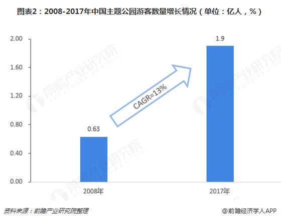 图表2:2008-2017年中国主题公园游客数量增长情况(单位:亿人,%)