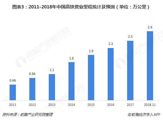 图表3:2011-2018年中国高铁营业里程统计及预测(单位:万公里)