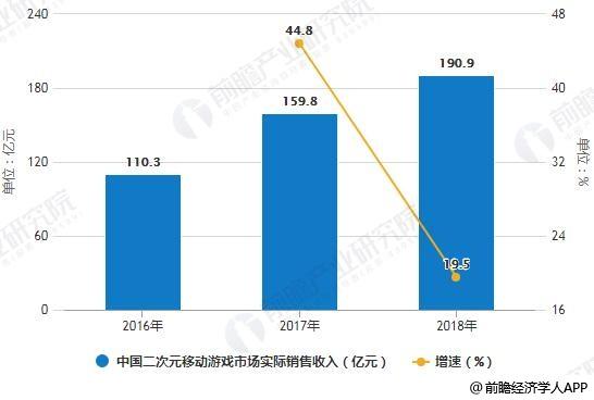 2016-2018年中国二次元移动游戏市场实际销售收入统计及增长情况