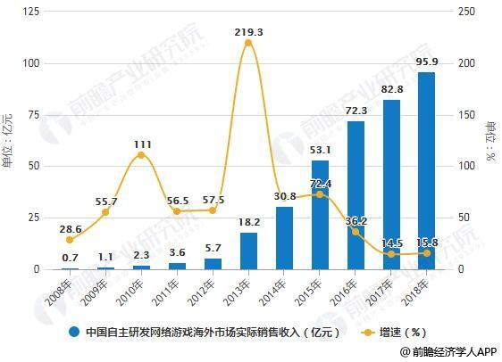 2008-2018年中国自主研发网络游戏海外市场实际销售收入统计及增长情况