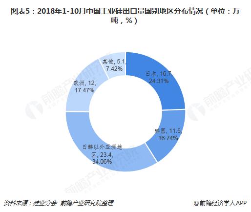 图表5:2018年1-10月中国工业硅出口量国别地区分布情况(单位:万吨,%)
