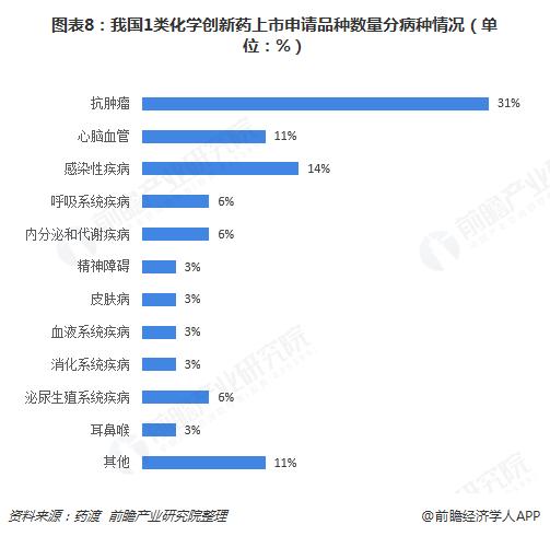 图表8:我国1类化学创新药上市申请品种数量分病种情况(单位:%)