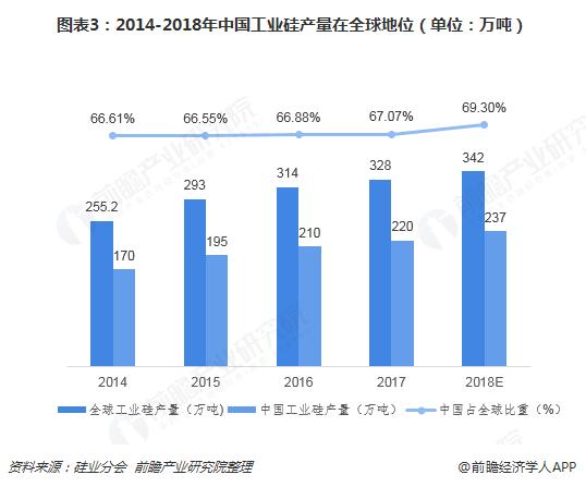 图表3:2014-2018年中国工业硅产量在全球地位(单位:万吨)