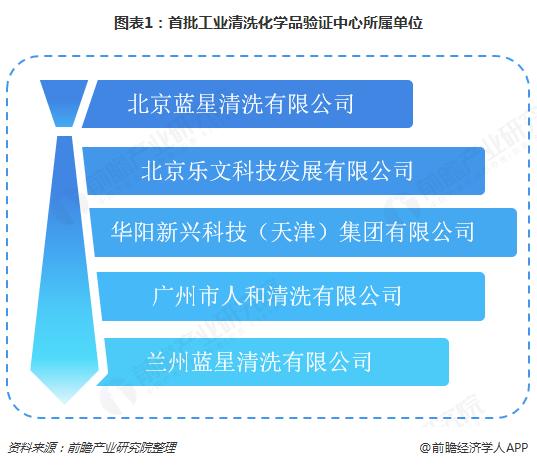 图表1:首批工业清洗化学品验证中心所属单位