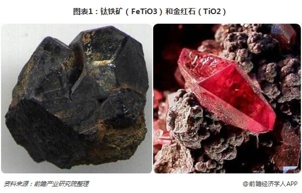 图表1:钛铁矿(FeTiO3)和金红石(TiO2)