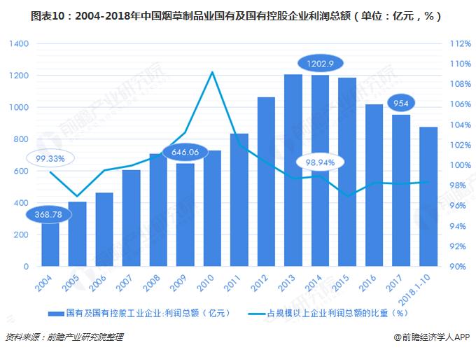 图表10:2004-2018年中国烟草制品业国有及国有控股企业利润总额(单位:亿元,%)