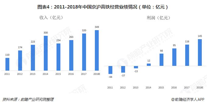 图表4:2011-2018年中国京沪高铁经营业绩情况(单位:亿元)