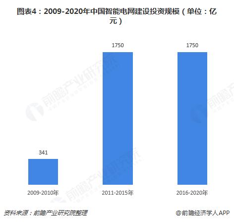 图表4:2009-2020年中国智能电网建设投资规模(单位:亿元)