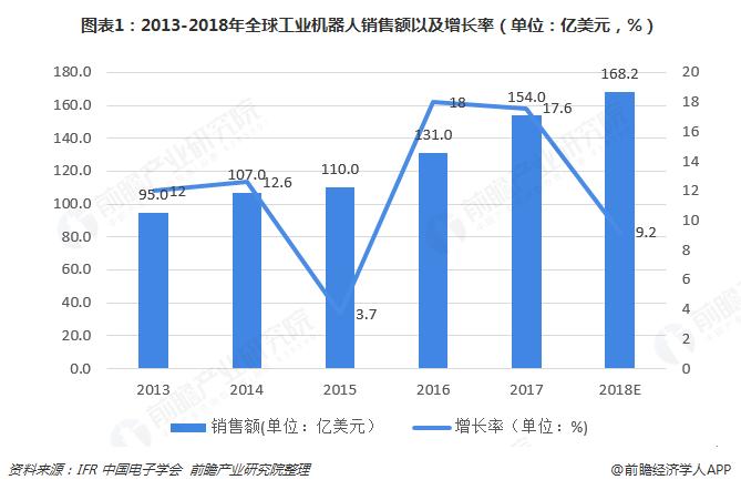 图表1:2013-2018年全球工业机器人销售额以及增长率(单位:亿美元,%)