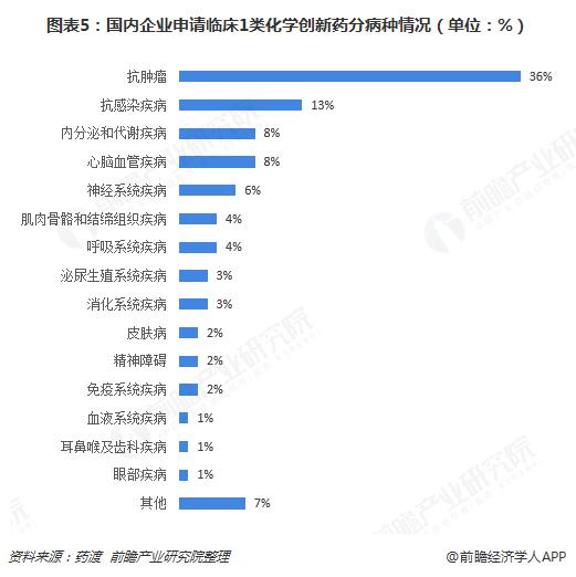 图表5:国内企业申请临床1类化学创新药分病种情况(单位:%)