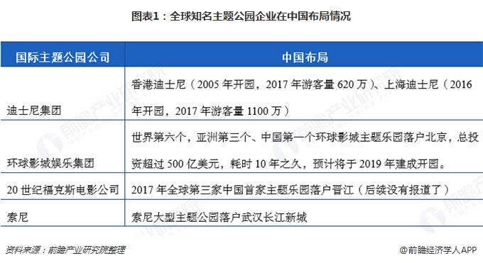 图表1:全球知名主题公园企业在中国布局情况