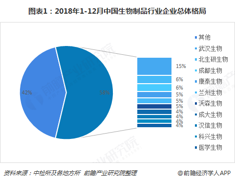 十张图带你解读2018年12月中国生物制品行业市场竞争 市场集中度进一步提升
