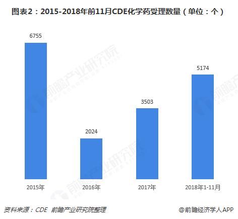 图表2:2015-2018年前11月CDE化学药受理数量(单位:个)