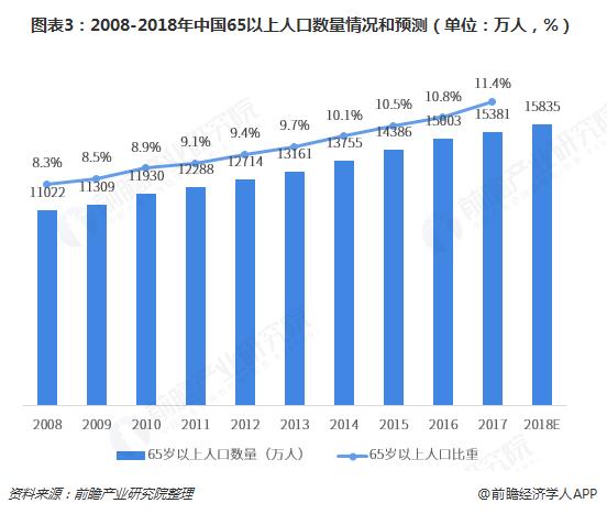 图表3:2008-2018年中国65以上人口数量情况和预测(单位:万人,%)