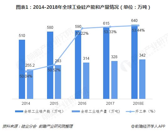 图表1:2014-2018年全球工业硅产能和产量情况(单位:万吨)