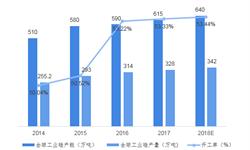 2018年工业硅冶炼行业发展现状与市场趋势分析 中国在全球工业硅市场占据重要地位【组图】