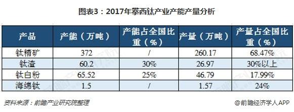 图表3:2017年攀西钛产业产能产量分析
