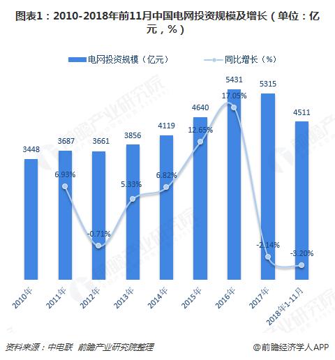 图表1:2010-2018年前11月中国电网投资规模及增长(单位:亿元,%)