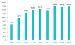 2018年铜冶炼行业市场规模与发展分析 铜冶炼产量将上升【组图】