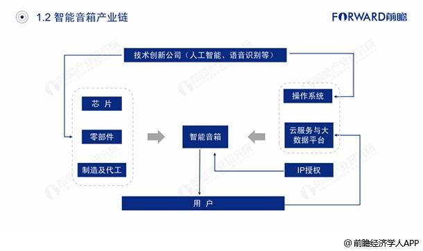智能音箱产业链分析