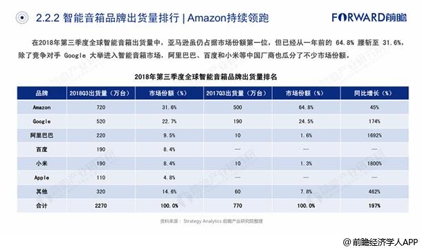 智能音箱品牌出货量排行——亚马逊持续领跑