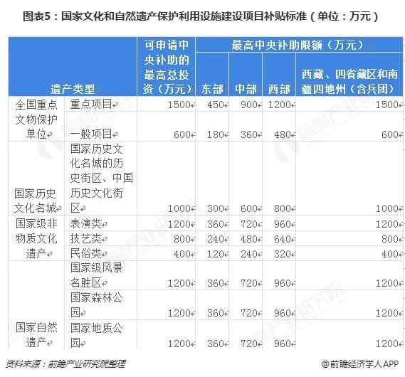 图表5:国家文化和自然遗产保护利用设施建设项目补贴标准(单位:万元)