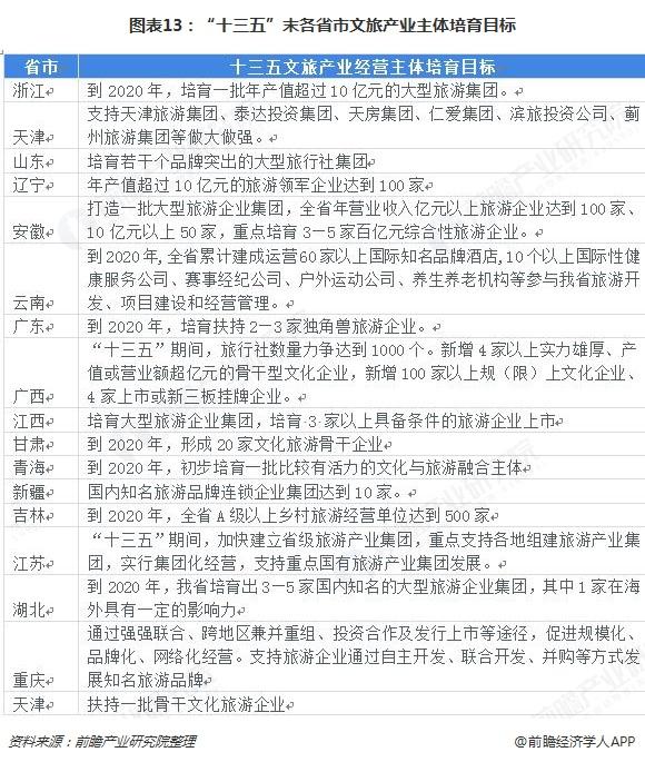 圖表13: 十三五 末各省市文旅產業主體培育目標