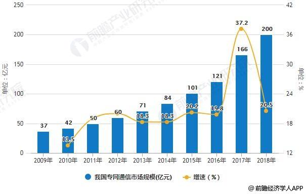 2009-2018年我国专网通信市场规模统计及增长情况