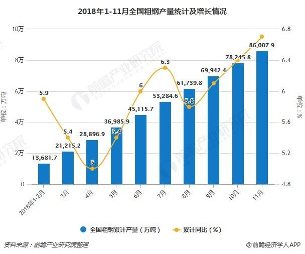 2018年1-11月全国粗钢产量统计及增长情况