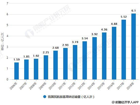 2006-2018年我国民航旅客周转运输量统计情况