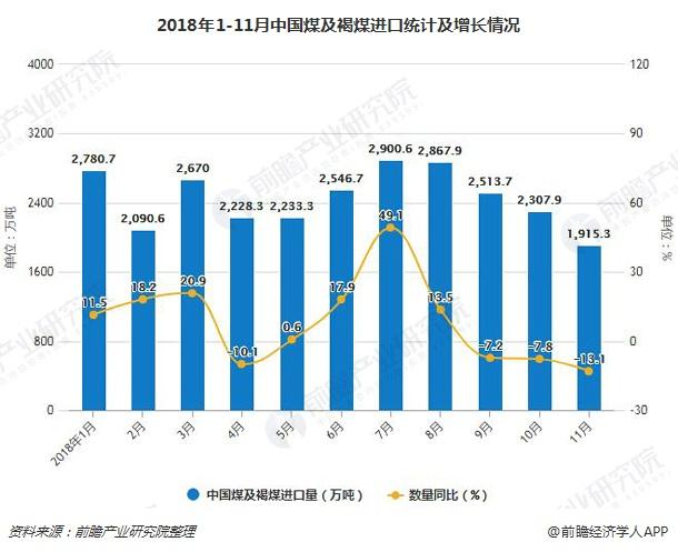 2018年1-11月中国煤及褐煤进口统计及增长情况