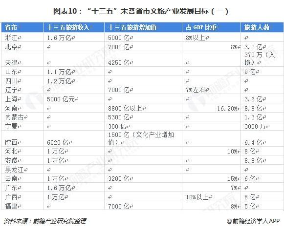 图表10: 十三五 末各省市文旅产业发展目标(一)