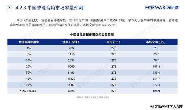 中国智能音箱市场容量预测