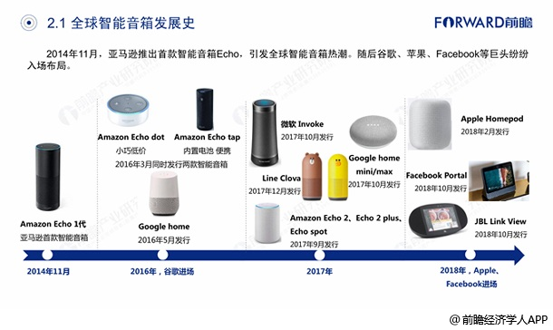 全球智能音箱行业发展历程分析