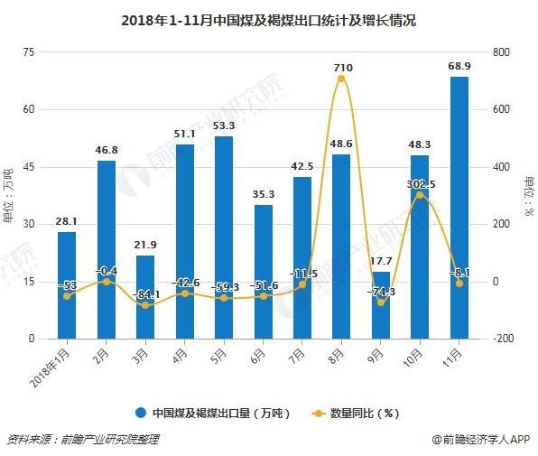 2018年1-11月中国煤及褐煤出口统计及增长情况