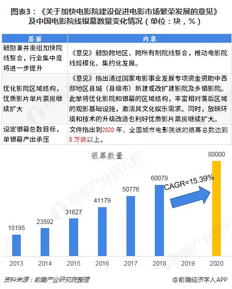 图表3:《关于加快电影院建设促进电影市场繁荣发展的意见》及中国电影院线银幕数量变化情况(单位:块,%)