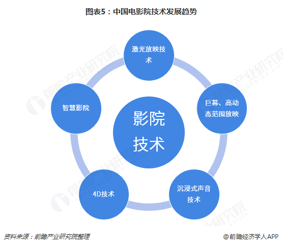图表5:中国电影院技术发展趋势